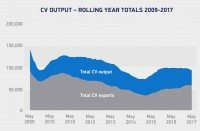UK commercial vehicle production down in May but exports up