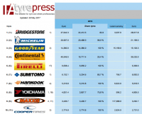 Premium tyremakers continue to lead global top 20
