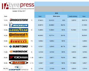 Leading Company Ranking