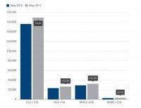 CV registrations down 2.6% in the UK, increase in Europe