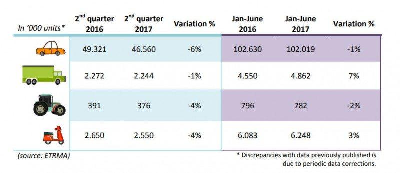 ETRMA member sales - Q2 2017