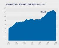 New models drive rebound in British car manufacturing