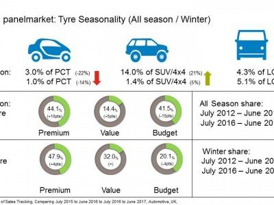 Long-term trend shows winter tyres receding, all-season rising in UK