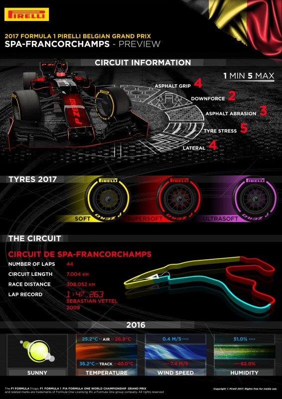 "Pirelli: Soft tyres an ""aggressive choice"" for Belgian GP"