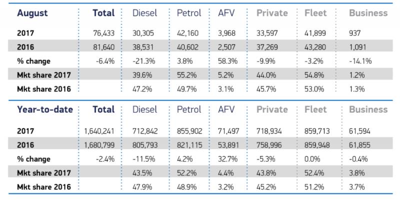 Car registrations, August 2017 (SMMT figures)