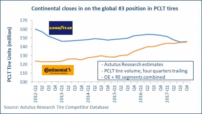 Is Continental about to break into PCLT tyre global big 3?