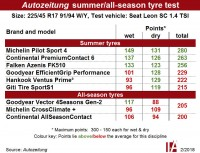 "Autozeitung: All-season tyres a ""compromise"" in joint summer tyre test"