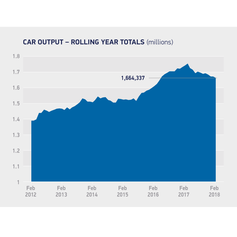 British car manufacturing in decline, based on sustained domestic demand fall