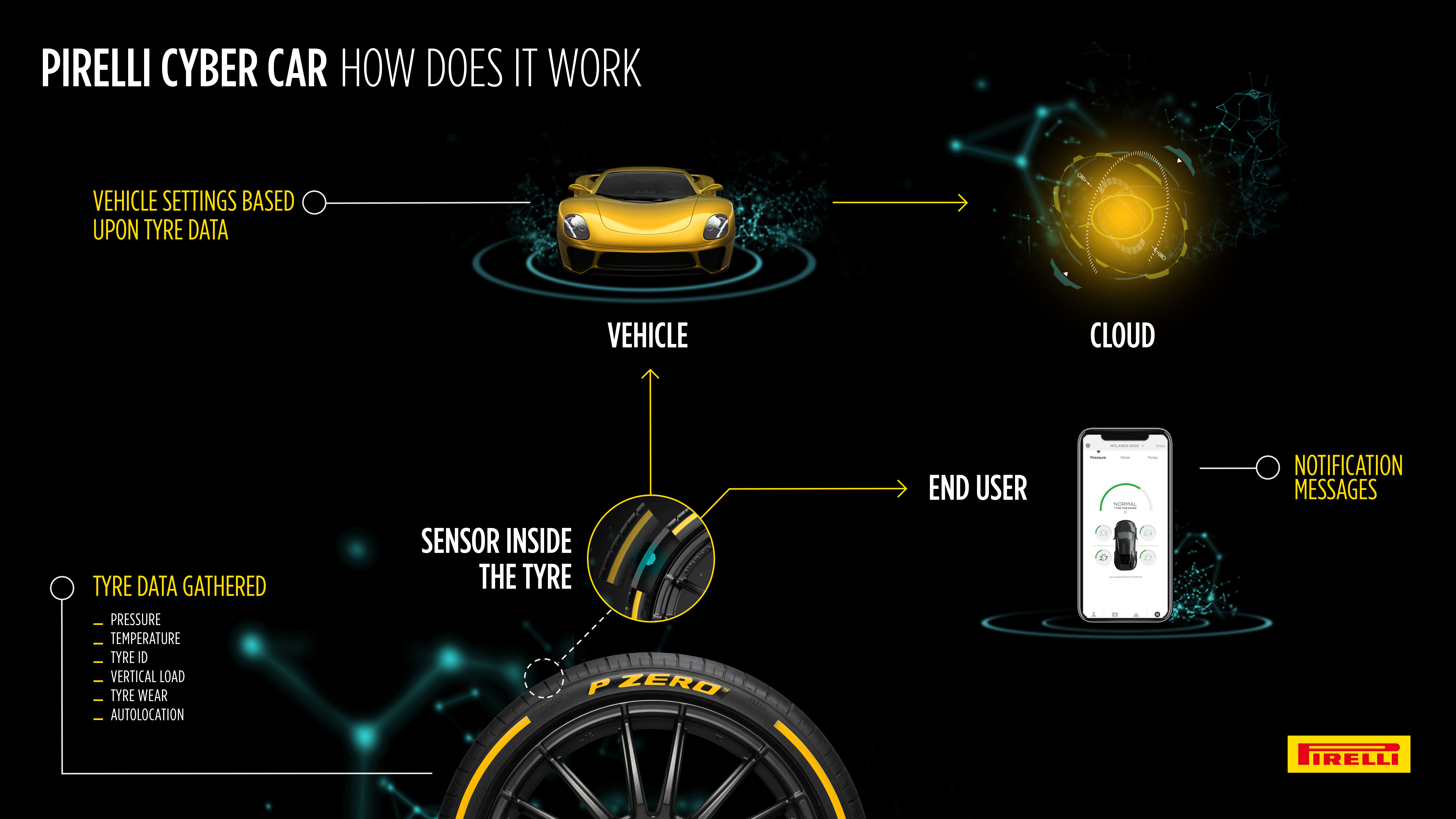Cyber Car infographics – High RES