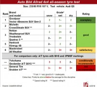 Performance at an 'astonishing level' – Auto Bild Allrad tests all-season SUV tyres