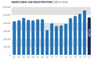 March car registrations almost 16% lower than 2017 record
