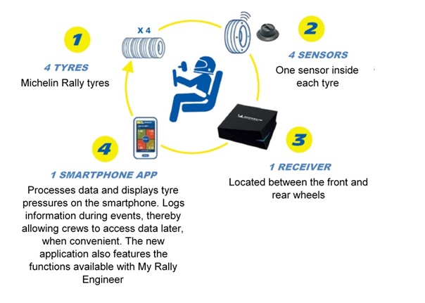 Michelin Motorsport Connect requires four key components – Michelin rally tyres, sensors, a receiver and a phone