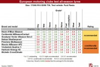 Test: European motoring clubs still not enthusiastic about all-season tyres