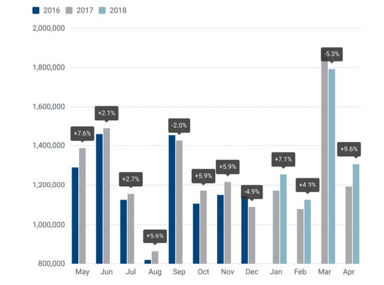 UK, EU car markets grow in April