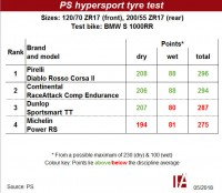 Pirelli tops PS hypersport tyre test