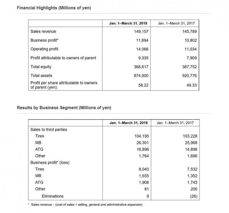Higher sales, earnings at Yokohama Rubber in Q1 2018