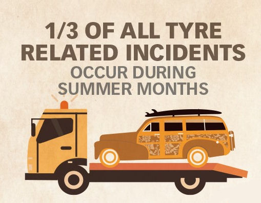 July peak month for tyre-related incidents