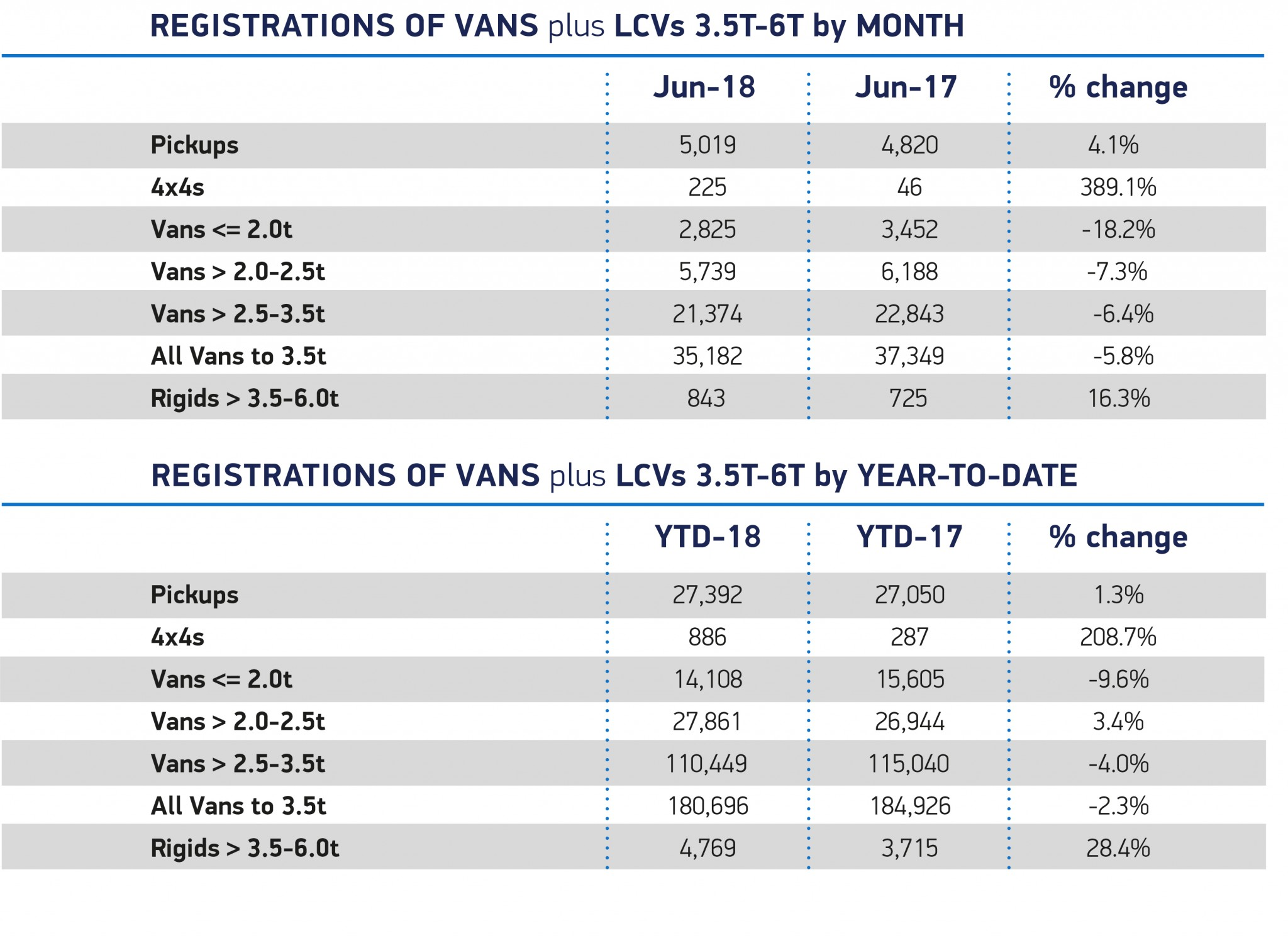June LCV sales down nearly six per cent
