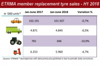 ETRMA: Replacement car, truck tyre sales stable in H1 2018