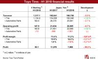 Toyo Tires' tyre business improves in H1 2018, results muted by 'dampner scandal'