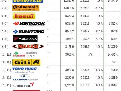 Zhongce Rubber enters global top ten tyre manufacturers