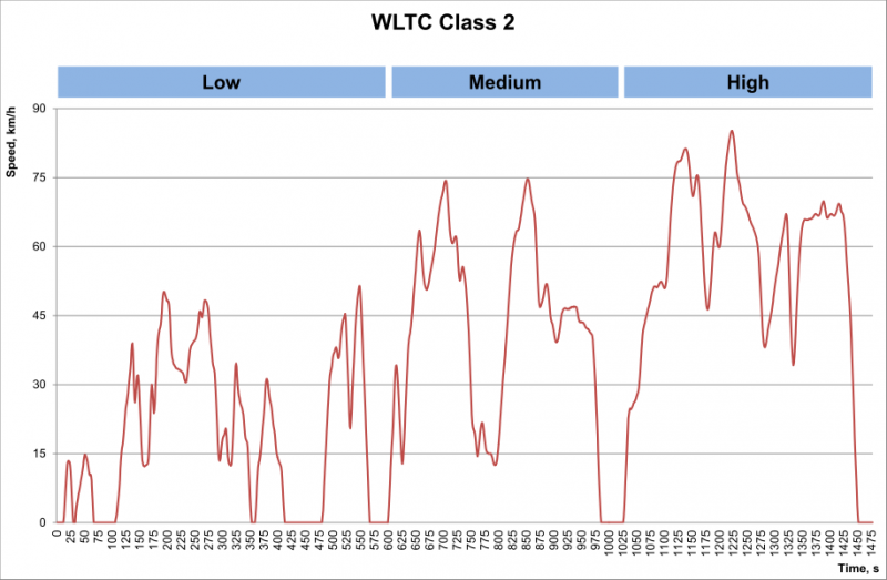 WLTP impacting tyre markets