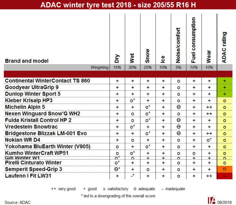 Continental, Goodyear joint victors in ADAC 16-inch winter tyre test