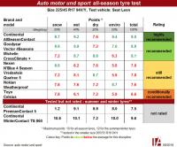 All-season tyres? Test recommends it pays to think big