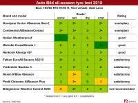 """A safe and cost-effective alternative"" – Auto Bild tests all-season tyres"