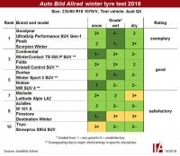 Auto Bild Allrad tests winter SUV tyres