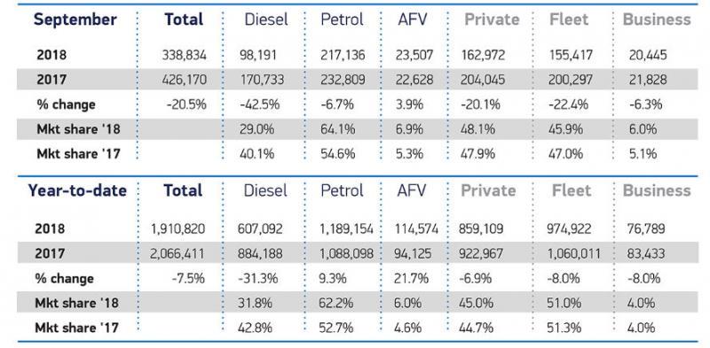 September car registrations down 20.5 per cent
