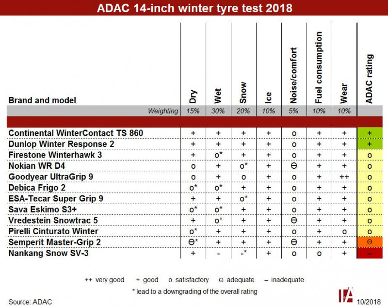 Winter test: ADAC puts 14-inch tyres through their paces