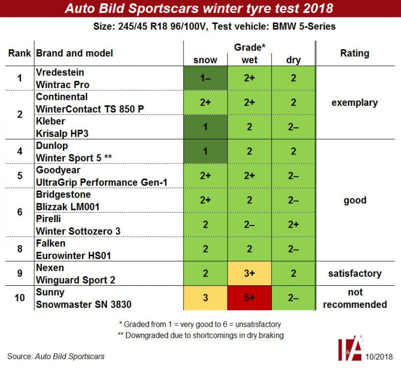 Exemplary wet and snow characteristics – victory for Vredestein in Auto Bild Sportscars winter tyre test