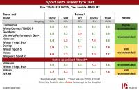 Continental wins in sport auto tyre test