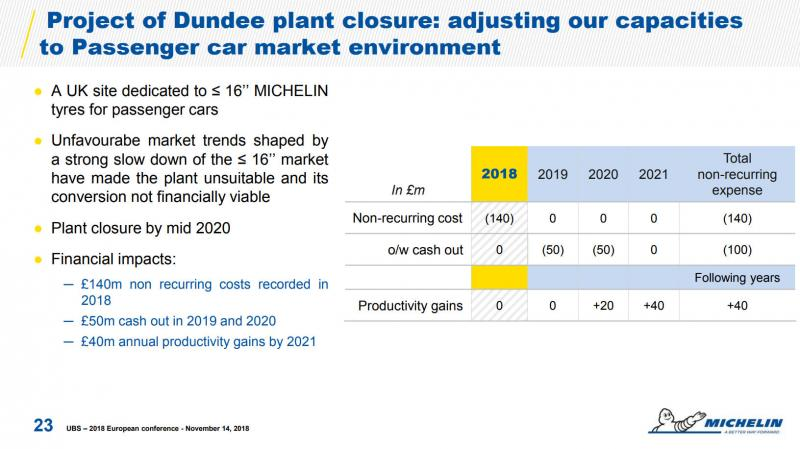 Michelin: Dundee closure to cost £180 million through to 2021