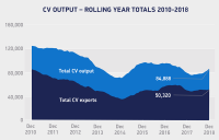 UK CV manufacturing 8.5% up in 2018