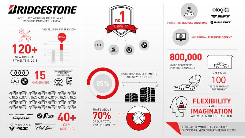 Bridgestone achieves 'best OEM results' in 2018