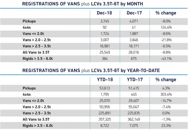 UK new van market holds steady after mixed 2018