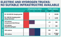No public charge points for electric or hydrogen trucks, says ACEA