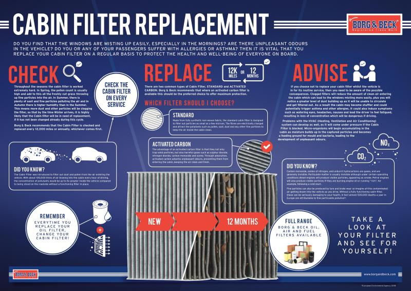 Borg & Beck explains importance of cabin filter replacement