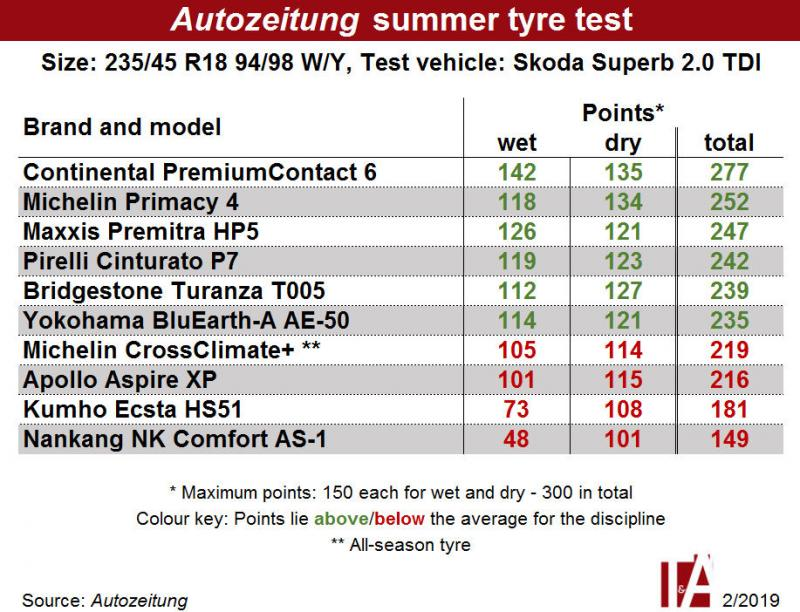 Podium finish for Maxxis in 235/45 R18 summer tyre test