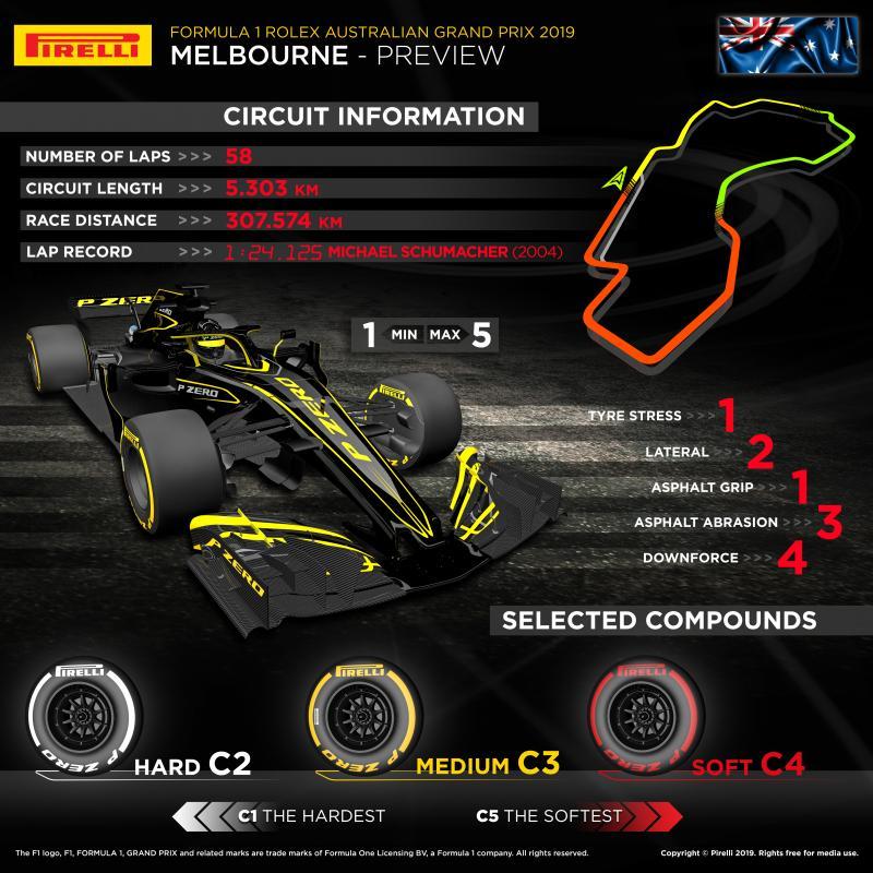 Pirelli previews F1 opener, 2019 Australian grand prix