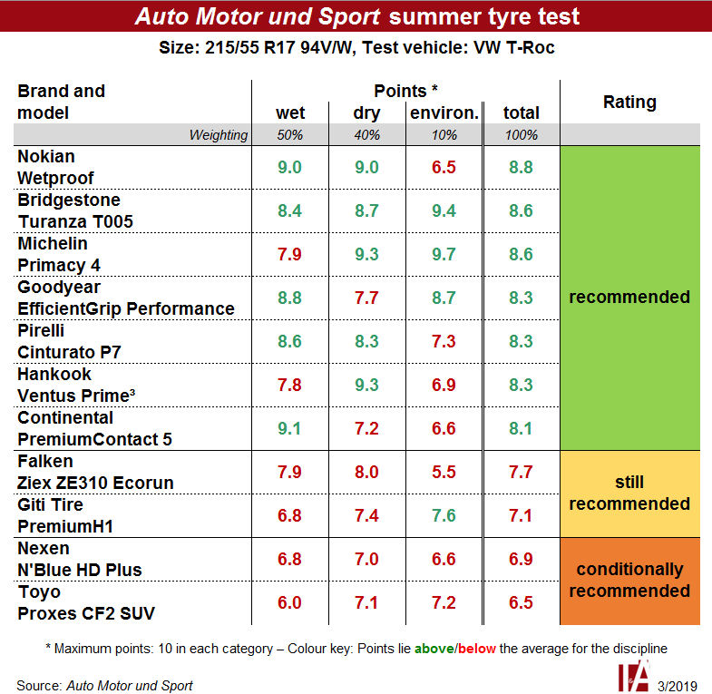 No highly recommended tyres in AMS summer test
