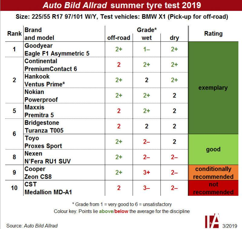 From exemplary to not recommended – Auto Bild Allrad tests SUV tyres
