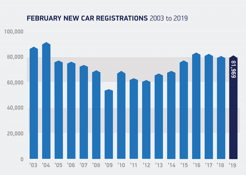 New car market stable in February