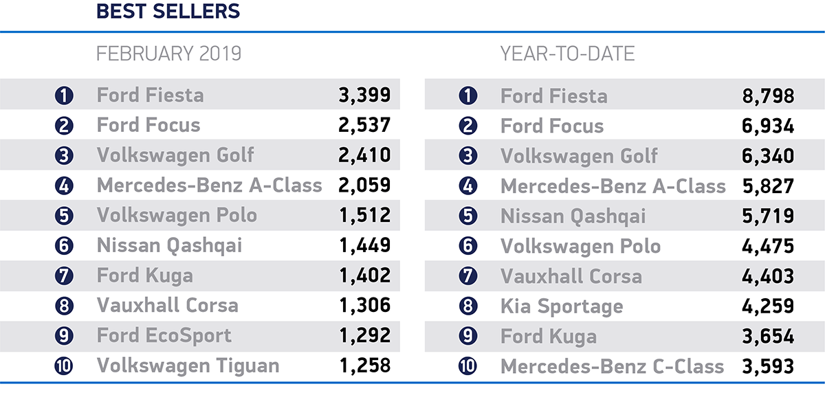 February-2019-best-sellers_cars