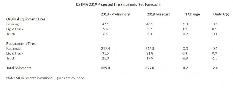 USTMA forecasts decrease in US tyre shipments