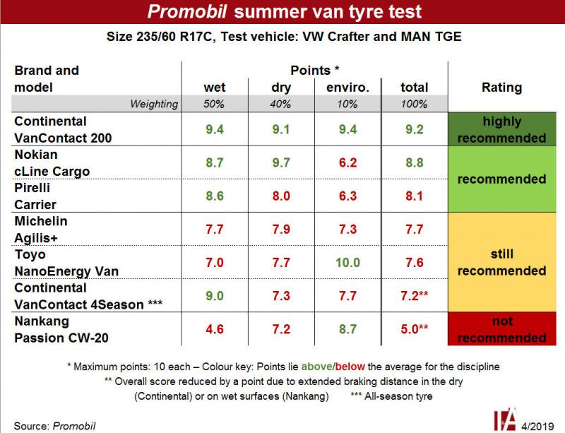 From highly recommended to not at all – Promobil van tyre test
