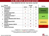 'A compromise of the compromise' – Vredestein wins all-season tyre test