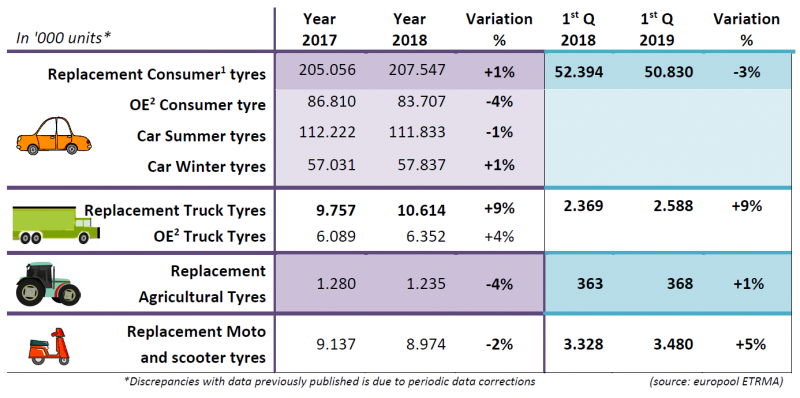 ETRMA: Tyre sales down slightly